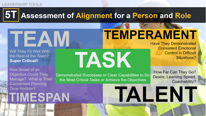 Leadership Tools: 5T Assessment of Alignment for a Person and Role. Team, Temperament, Task, Timespan, and Talent.