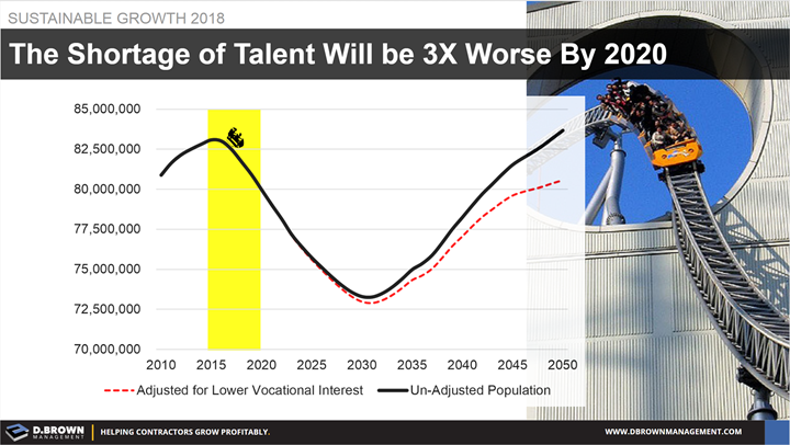 Sustainable Growth: The Shortage of Talent will be 3x worse by 2030. Graph representing the shortage trend through 2030. A rise from 2030-2050