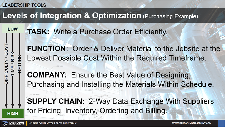 Leadership Tools: Levels of Integration and Optimization. Purchasing Example.