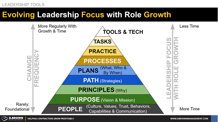 Leadership Tools: Evolving Leadership Focus with Role Growth.