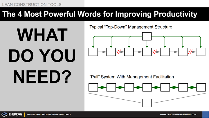 Lean Construction Tools: The Four Most Powerful Words for Improving Productivity, What Do You Need?