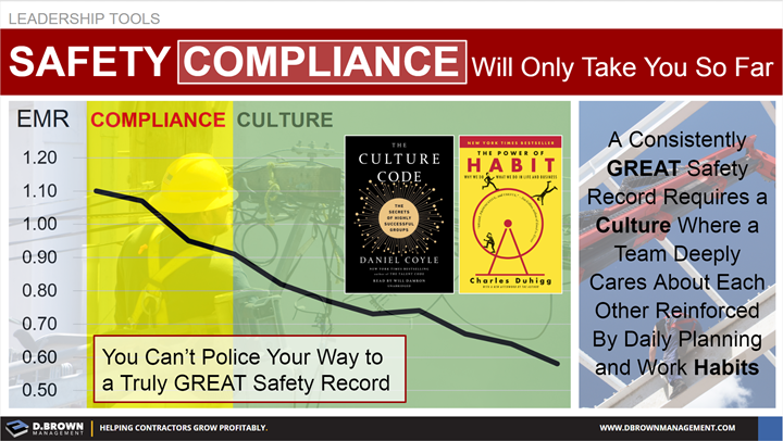 Leadership Tools: Safety Compliance will only take you so far. Graph representing correlation between compliance and culture.
