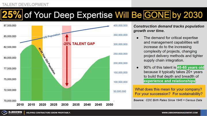 Talent Development: 25% of Your Deep Expertise Will be Gone by 2030