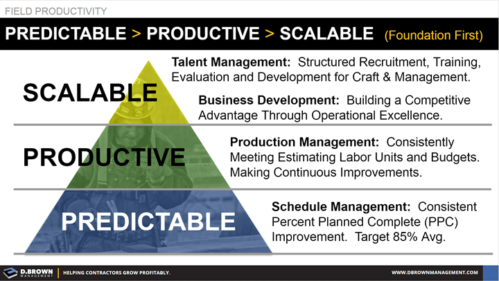 Field Productivity: Predictable, Productive, then Scalable.