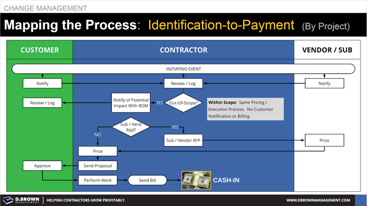 Change Management: Mapping the Process. Identification to Payment.