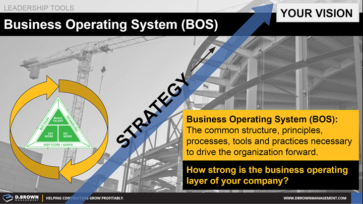 Leadership Tools: Business Operating System (BOS)