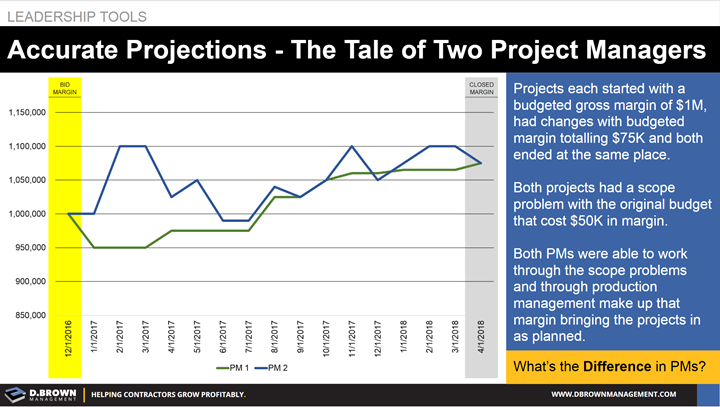 Leadership Tools: Accurate Projections - The Tale of Two Project Managers.