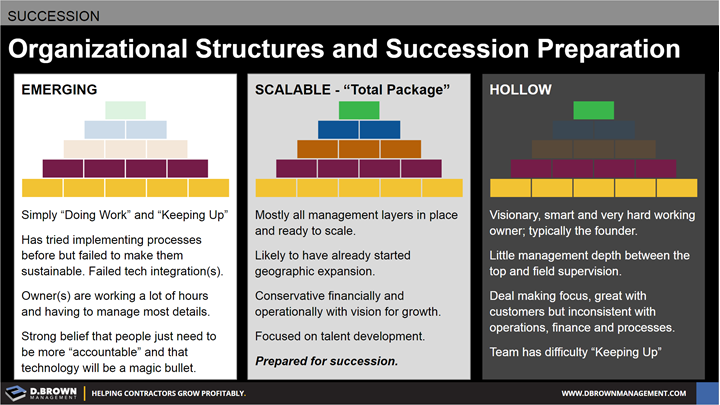 Succession: Organizational Structures and Succession Preparation.