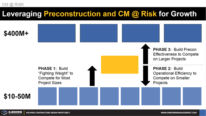 Leveraging Preconstruction And CMAR For Growth