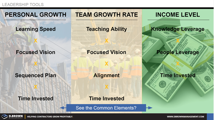 Leadership Tools: Success Formulas. Personal Growth, Team Growth Rate, and Income Level. Comparing common elements.
