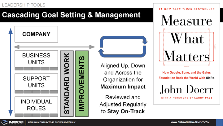 Leadership Tools: Cascading Goal Setting and Management. Book: Measure What Matters by John Doerr.
