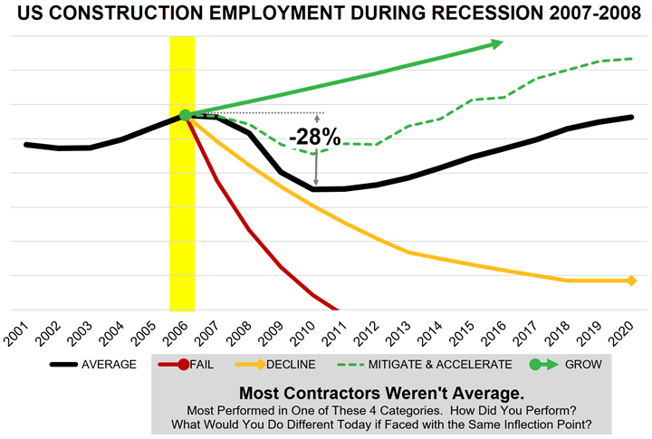 Graph representing US Construction Employment During Recession 2007-2008