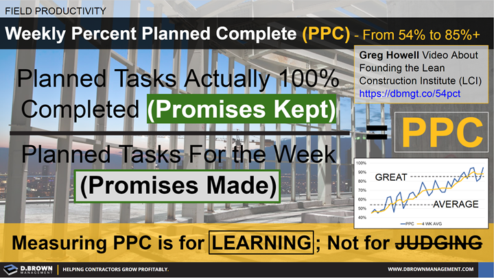 Field Productivity: Weekly Percent Planned Complete (PPC). Promises kept over promises made.