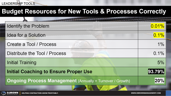 Leadership Tools: Budget Resources for New Tools and Processes Correctly.