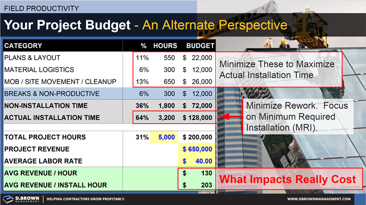 Field Productivity: Your Project Budget an Alternate Perspective. Invoice representing the impacts of minimization.