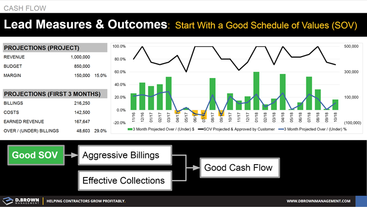 Cash Flow: Lead Measures and Outcomes - Start With a Good Schedule of Values (SOV)