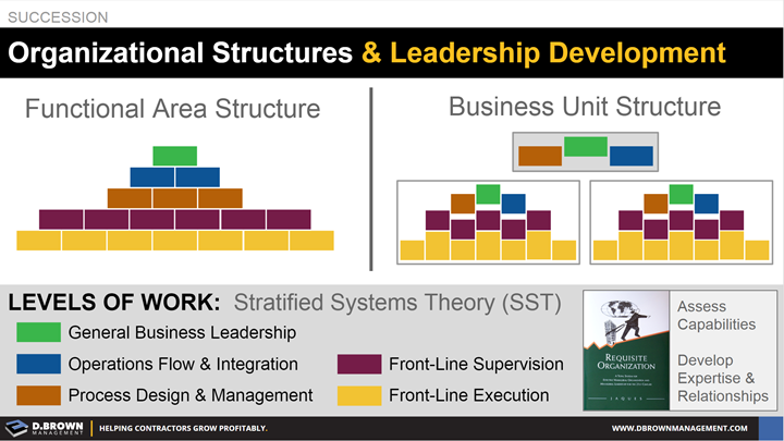 Succession: Organizational Structures and Leadership Development.