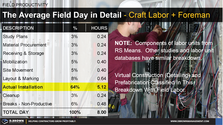 Field Productivity: The Average Field Day in Detail. Craft Labor and Foreman.
