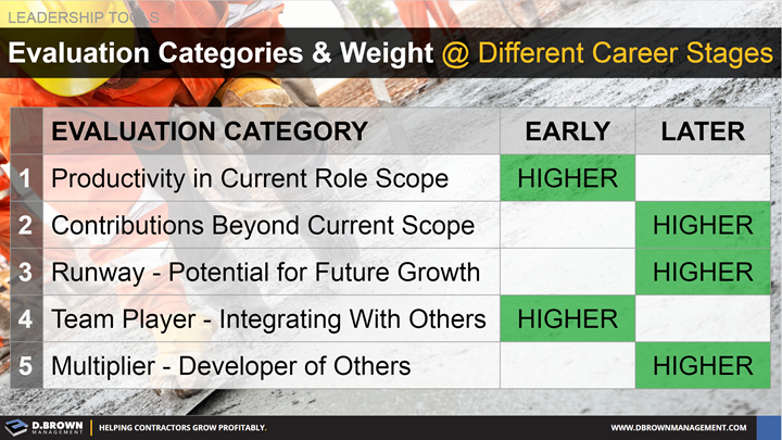 Leadership Tools: Evaluation Categories and Weight at Different Career Stages.