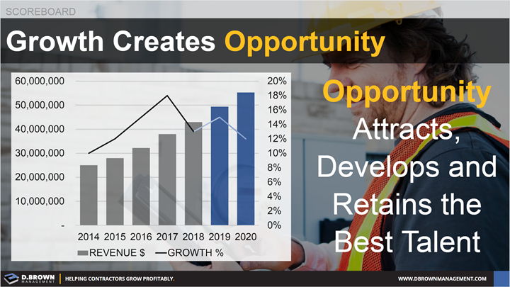 Scoreboard: Growth Creates Opportunity. Opportunity Attracts, Develops and Retains the Best Talent.