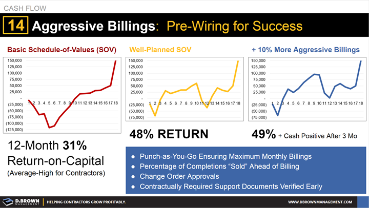 Cash Flow: Tip 14 Aggressive Billings - Pre-Wiring for Success