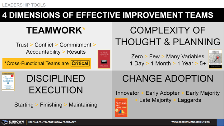 Leadership Tools: 4 Dimensions of Effective Improvement Teams. Teamwork, Complexity of Though and Planning, Disciplined Execution, and Change Adoption.