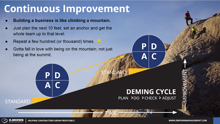 Continuous Improvement. Deming Cycle, Plan, Do, Check, and Adjust (PDCA).