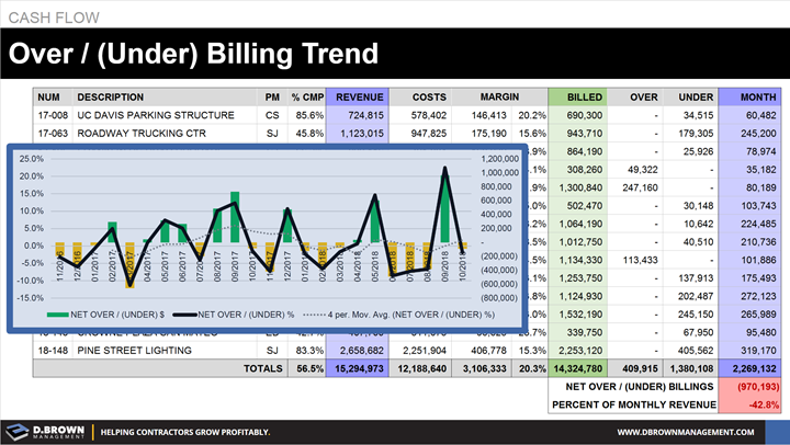 Cash Flow: Over / (Under) Billing Trend.