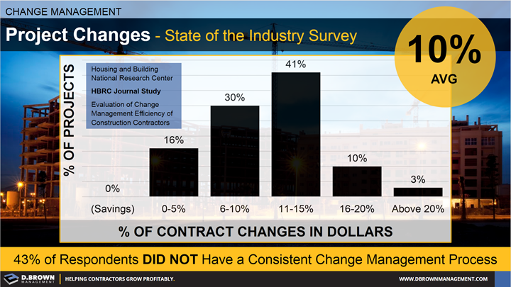 Change Management: Project Changes, state of the industry survey.