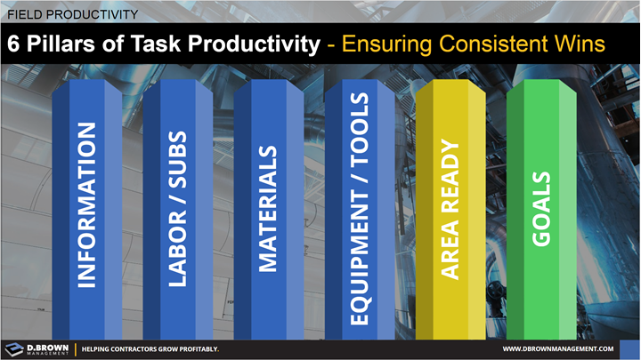 Field Productivity: 6 Pillars of Task Productivity - Ensuring Consistent Wins: Information, Labor / Subs, Materials, Equipment and Tools, Area Ready, and Goals.