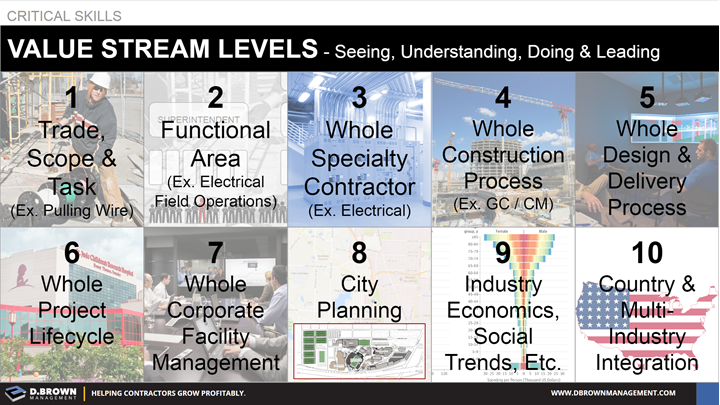 Critical Skills: Value Stream Levels. Seeing, Understanding, Doing, and Leading.