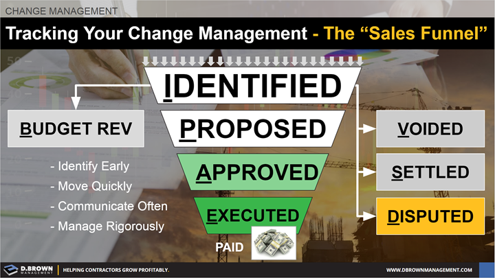"Change Management: Tracking Your Change Management. The ""Sales Funnel""."