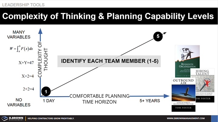Leadership Tools: Complexity of Thinking and Planning Capability Levels.