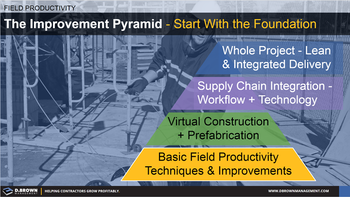 Field Productivity: The Improvement Pyramid. Start with the Foundation.