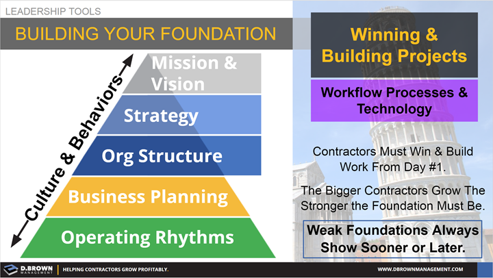 Leadership Tools: Building Your Foundation. Operating Rhythms, Business Planning, Org Structures, Strategy, Mission and Vision.