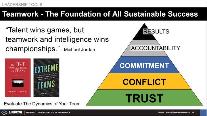 Leadership Tools: Teamwork is the foundation of all sustainable success. Quote: Talent wins games, but teamwork and intelligence wins championships. Michael Jordan