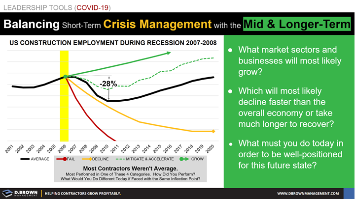 Leadership Tools for COVID-19: Balancing Short-Term Crisis Management with the Mid and Longer Term.