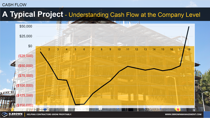 Cash Flow: A Typical Project - Understanding Cash Flow at the Company Level