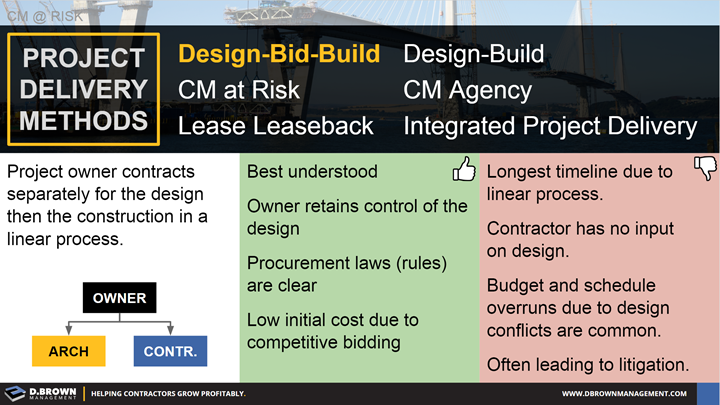 CM at Risk: Project Delivery Methods - Definition of Design-Bid-Build and pros and cons.