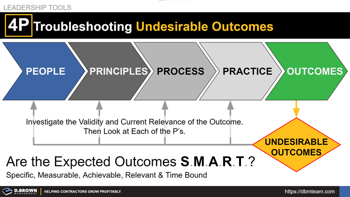 Leadership Tools: 4Ps of Troubleshooting Undesirable Outcomes.
