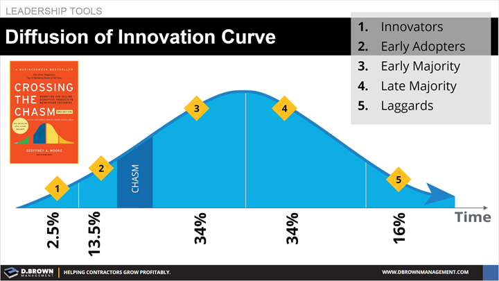 Leadership Tools: Diffusion of Innovation Curve. Book: Crossing the Chasm by Geoffrey Moore.