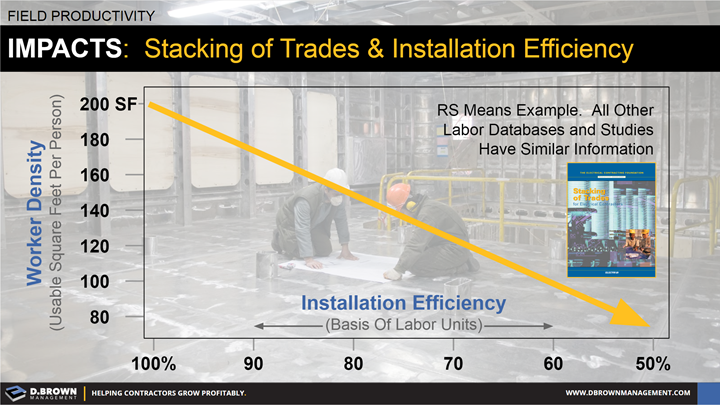 Field Productivity: Impacts - Stacking of Trades and Installation Efficiency.