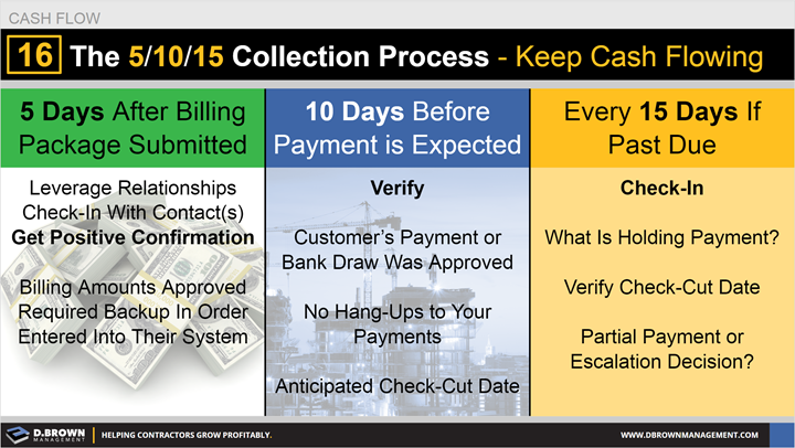 Cash Flow: Tip 16 The 5/10/15 Collection Process - Keep Cash Flowing