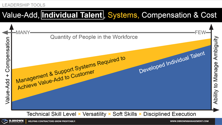 Leadership Tools: Graph representing Value-Add and Compensation with Quantity of people in the workforce, ability to manage ambiguity, and skill level and execution.