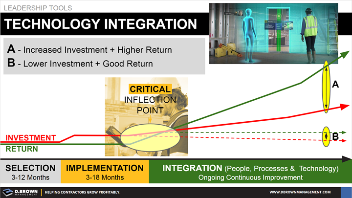 Leadership Tools: Technology Integration. Increased Investment, higher return. Lower Investment, good return.