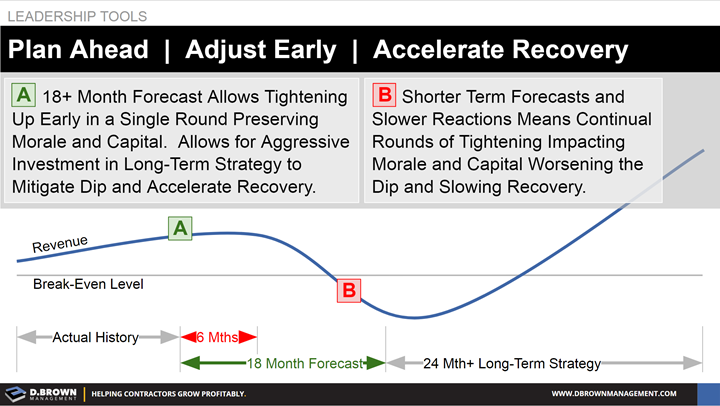 Leadership Tools: Plan ahead, adjust early, and accelerate recovery.