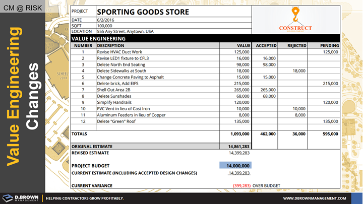 CM at Risk: Value Engineering Changes. Invoice for Sporting Goods Store Project representing $399.283 over budget.